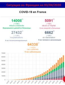 Коронавирус: ситуация во Франции на 3 апреля 2020 года, 19й день карантина