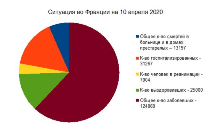 Коронавирус: ситуация во Франции на 10 апреля 2020 года, 26й день карантина