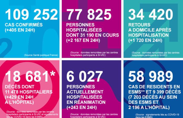 Коронавирус: ситуация во Франции на 17 апреля 2020 года, 40й день карантина