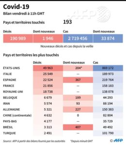 Коронавирус: ситуация во Франции на 24 апреля 2020 года, 47й день карантина