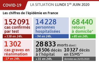 Коронавирус во Франции на 2 июня 2020 года – статистика