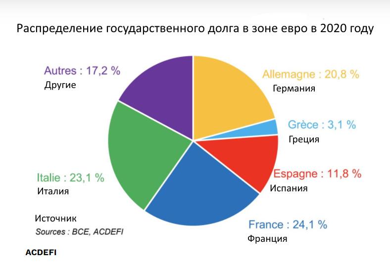Распределение государственного долга в зоне евро в 2020 году